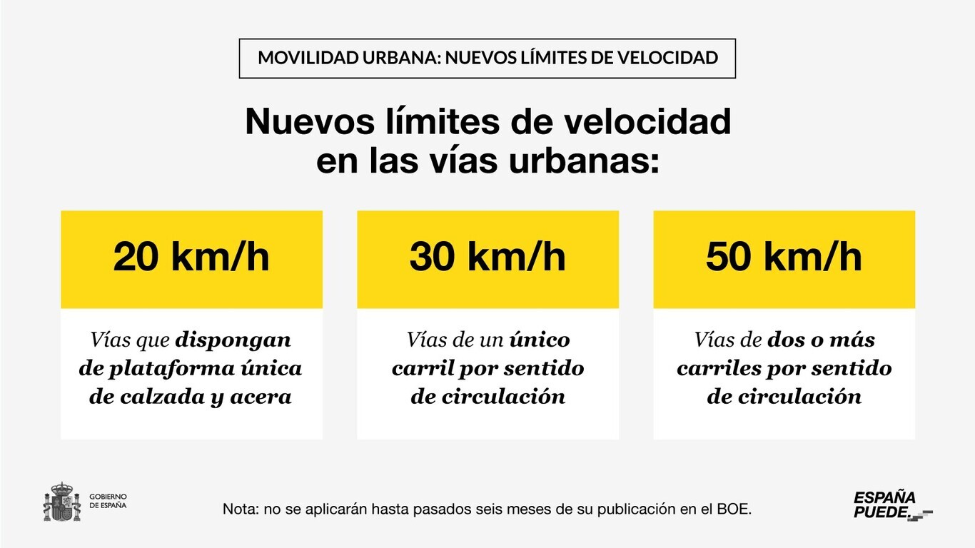Nuevos límites de velocidad en vías urbanas